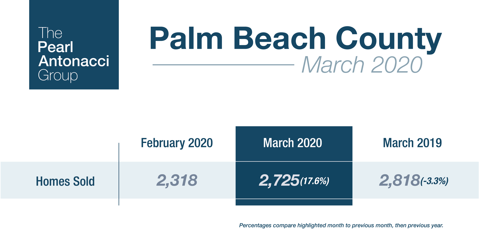 Palm Beach County Market Report - First Quarter 2020
