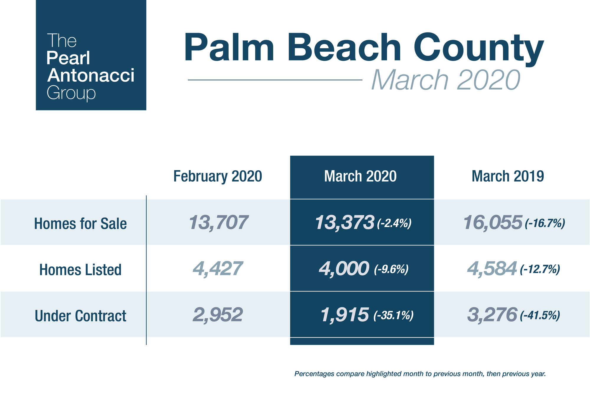 Palm Beach County Real Estate Inventory - March 2020 Market Report