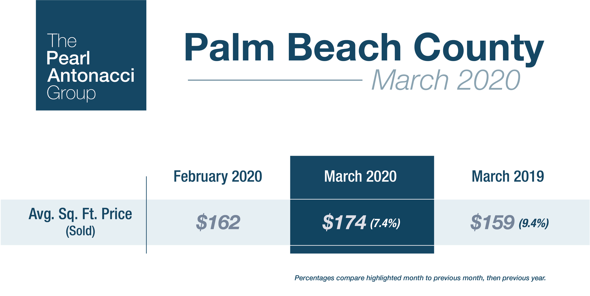 Palm Beach County Average Price Per Square Foot Market Report