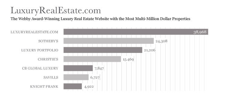 LuxuryRealEstate.com and Lang Realty