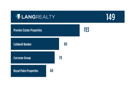 Lang Realty is Palm Beach County's Luxury Real Estate Leader